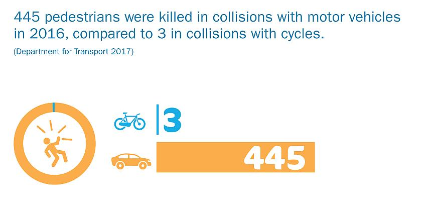 Cyclists pose a relatively low risk to pedestrians compared to motor vehicles