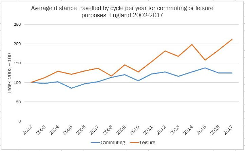 Distance travelled by bike per year 2002-2017(chart)