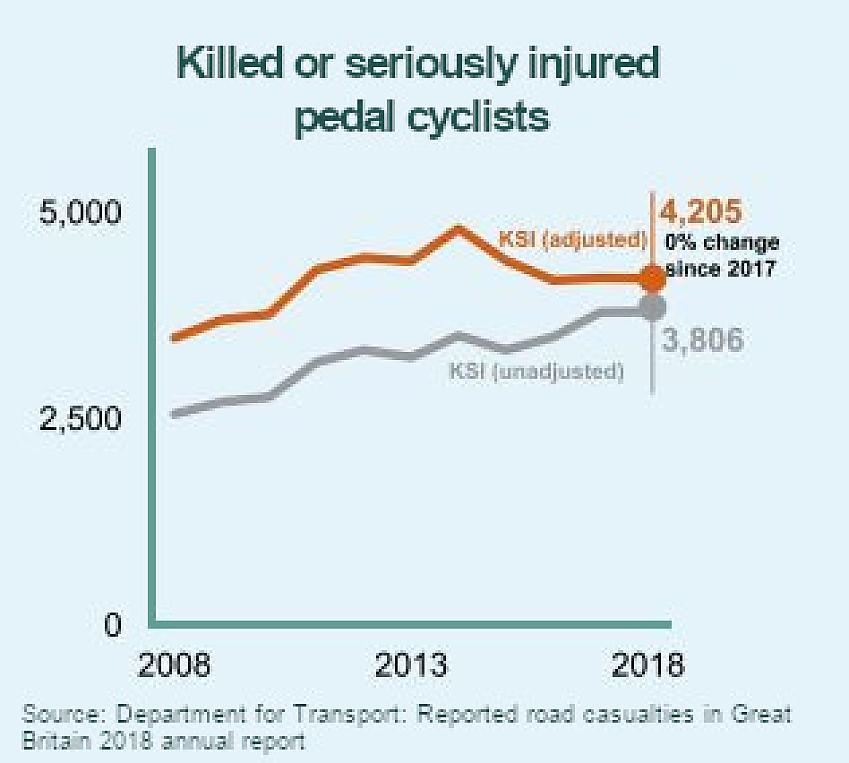 Chart showing the KSI for cyclists 2008 - 2018