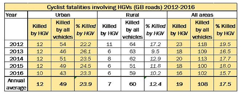 Cyclist fatalities involving HGVs (GB Roads) 2012 - 2016