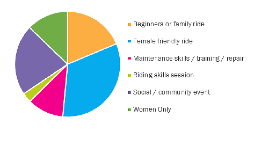 Women's Festival of Cycling events
