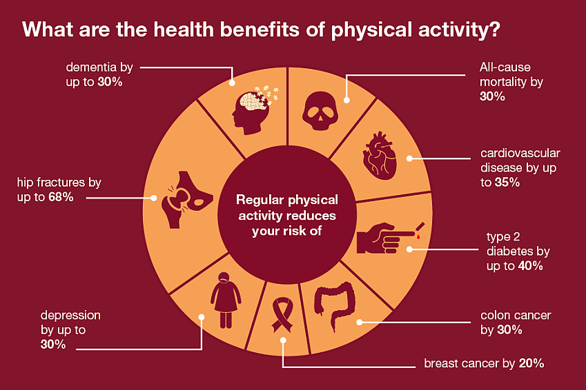 What are the health benefits of physical activity, Public Health England