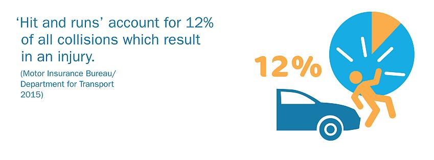 'Hit-and-runs' account for 12% of collisions which cause injury.