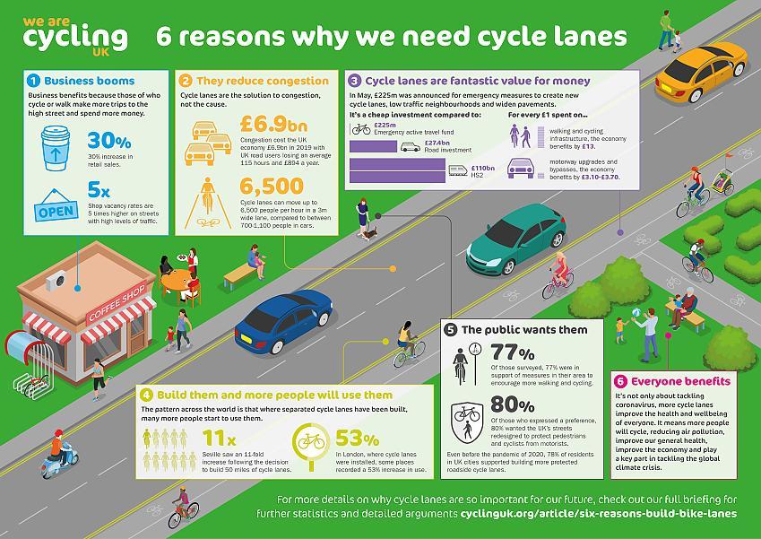 Six reasons why we need cycle lanes