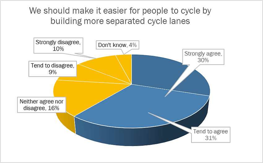 Cycling Lanes, conducted by YouGov on behalf of Cycling UK Total sample size was 2094 adults. Fieldwork was undertaken between 12th - 13th November 2020.  The survey was carried out online. The figures have been weighted and are representative of all UK a