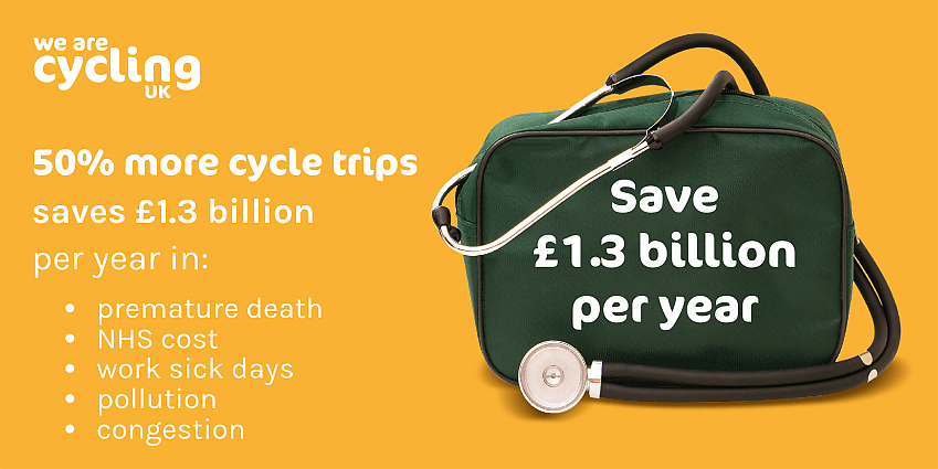 Infographic showing how increasing cycle trips by 50% could also save the economy £1.3bn per year